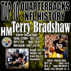 "I debated whether or not to include Bradshaw on this list because he had the most elite supporting cast of anyone on this list, but he lead his team to 4 Super Bowl victories. Herm Edwards says it best… ""YOU PLAY TO WIN THE GAME!"" and Bradshaw did just that. Although the Steel Curtain was one of the greatest defenses in history over his time, Bradshaw did exactly what was needed to win. http://www.prosportstop10.com/top-10-best-quarterbacks-in-nfl-history"