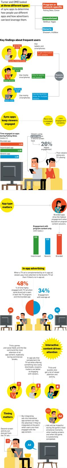 Types of Second-Screen Apps That Keep Users Engaged - studies by Time Warner Medialab Small Business Marketing, Social Media Marketing, Social Tv, Applique, Journey Mapping, Time Warner, Tv Ads, Applications, Always Learning