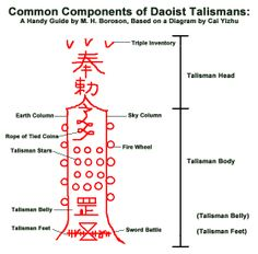 Some common components of Daoist talismans.