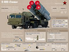 S-400 Triumf new generation anti-aircraft weapon system