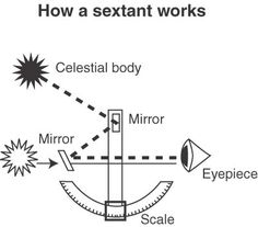 this one says celestial body and i know stars work...awe... What Does The Sextant Do