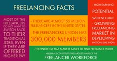 #FreelancingFacts