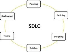 SDLC, Software Development Life Cycle is a process used by software industry to design, develop and test high quality softwares. The SDLC aims to produce a high quality software that meets or exceeds customer expectations, reaches completion within times and cost estimates.