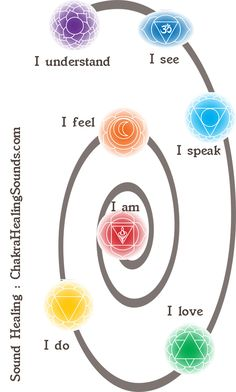 Chakra balance and Chakra healing for well being.