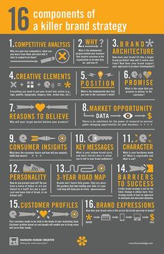 16 key components of a Brand Strategy #infographic by hansondodge.com