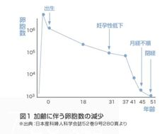 加齢に伴う卵胞数の減少(出典:日本産科婦人科学会誌52巻9号280頁)
