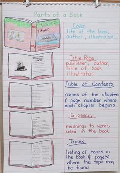 Language Arts Anchor Charts- lots of them, with teaching ideas & free resources Reading Workshop, Reading Skills, Teaching Reading, Reading Intervention, Reading Resources, Reading Strategies, Reading Activities, Learning, Teaching Ideas