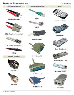 Tech Discover Physical Terminations Cheat Sheet from Cheatography. Computer Shortcut Keys, Computer Basics, Computer Coding, Computer Build, Computer Repair, Computer Technology, Computer Science, Technology Gadgets, Computer Workstation