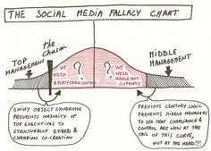 The social media fallacy chart