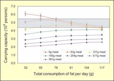 Cornell University - moderating meat intake, getting rid of grain fed animals, and switching to animals with a high feed conversion ratio will feed as many or more people than a vegetarian diet. Graph shown is for grain fed animals with a low feed conversion ratio. Make the change and meat would be much more competitive.