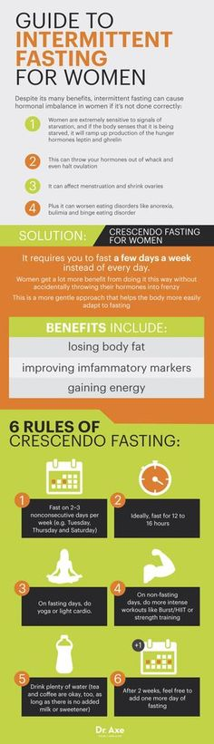 Crescendo fasting - Dr. Axe Guide to intermittent fasting for women