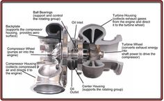 turbocharger cutaway wLTDpknH carspecsinformation.com