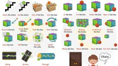 Prepositions of place and movement Learn English For Free, Learning English For Kids, Teaching English Grammar, Learn English Words, Learning Italian, English Writing, English Prepositions, English Vocabulary, Preposition Activities