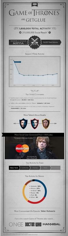 Infographics - 'Game of Thrones' Draws in 1.6 Million in Total Activity for Season 3 on GetGlue