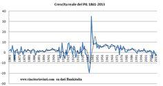 VINCITORI E VINTI: IL PIL DELL'ITALIA DALL'UNITA' AD OGGI