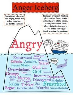 All anger (in adults & children alike is unexpressed pent up emotions & feelings)Understanding & identifying the hidden drivers to start to deal with this extreme fight or flight response. The anger iceberg. Anger Iceberg, Counseling Activities, Group Therapy Activities, Social Work Activities, Goal Setting Activities, Family Activities, School Social Work, Middle School Counseling, Mental Training