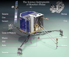 Explainer: What Philae Did In Its 60 hours on Comet 67P | IFLScience