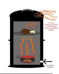 Picture of Ugly Drum Smoker (UDS) FAQ, How Does It Work?
