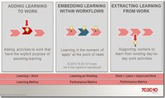 High performing individuals, teams and organisations focus on exploiting development opportunities in the workplace because that's where most of the learning happens