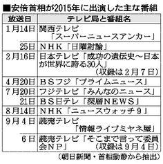 首相の出演TV局に偏り テレ朝・TBSはゼロ、基準は (朝日新聞デジタル) - Yahoo!ニュース