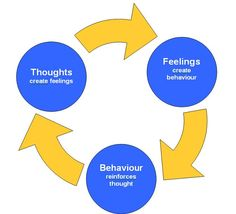 Understanding Cognitive Behavioral Therapy