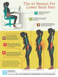 The number one cause of lower-back pain is a tight hip flexor (or psoas). It happens to everyone and is usually caused by sitting down; another cause is sleeping on your side in a fetal position. back pain dolor de espalda Hip Pain, Low Back Pain, Knee Pain, Lower Back Pain Causes, Lower Back Pain Relief, Hip Flexor Exercises, Back Pain Exercises, Stretches, Scoliosis Exercises