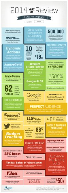 2014 digital marketing #infographic