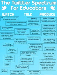 Twitter HOTS & Establishing a Twitter Routine in the Classroom