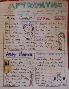 Always Write: Name Games for the Writer's Notebook