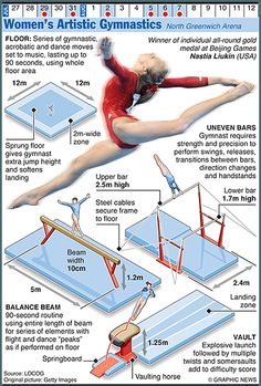 Olympics 2012 in infographics: gymnastics