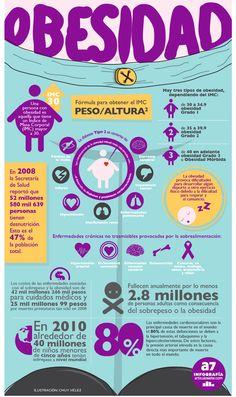 #Infografia #obesidad
