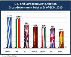 Cúanto nos costará aprender en USA que no podemos gastar más que lo que producimos?  Aprendamos de lo que está pasando en Europa