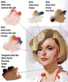 """Mixing skin tones (painting) I found these images (explaining how to mix paints to achieve different skin tones) incredibly useful so I wanted to share them. They are from from """"Painting the Head in Oil"""" by John Howard Sanden. Painting & Drawing, Watercolor Paintings, Skin Drawing, Drawing Faces, Drawing Tips, Landscape Oil Paintings, Watercolor Art Face, Drawing Drawing, Watercolor Ideas"""
