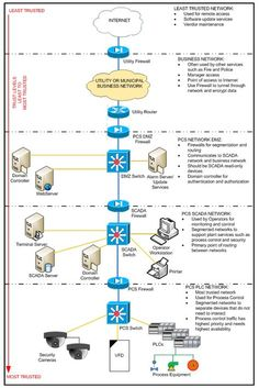 A layered approach to network architecture for increased security Networking Basics, Cisco Networking, Business Networking, Computer Coding, Computer Programming, Computer Science, Security Architecture, Network Architecture, Modelo Osi