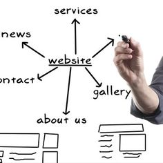 Essential Features for Your Business Website in 2015 – Saga Biz Solutions Web Application Development, Web Development Company, Web Design Services, Web Design Company, Create A Company, Professional Web Design, Essential Questions, Custom Website, Hosting Company