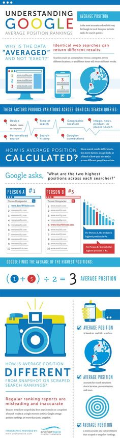 Understanding Google aveage position rankings #infographic