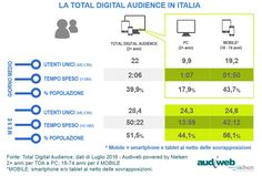 Total Digital Audience_luglio2016 Italy ...Mobile mobile mobile!
