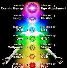 """What are the 7 chakras in our body? Here is a complete breakdown What are chakras? The word chakra literally means """"wheel"""" in Sanskrit and symbolises the flow Chakra Meditation, Chakra Healing Music, Meditation Music, Meditation Crystals, Stress Fatigue, Combattre Le Stress, Les Chakras, Seven Chakras, Chakra System"""