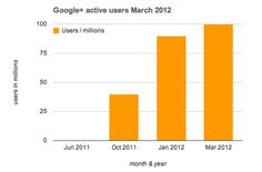 Wondering how many active users does Google+ (the new social network) have? Well in january 2012, we reported that