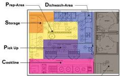 Commercial Kitchen Layout Examples | Decorating 2014
