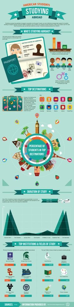 Interesting infographic on American students studying abroad. Amazing to see how the trend changed. In the past, there were more international students in USA vs. What do you think? Web Design, Inspiration Artistique, New Environment, Travel Abroad, Travel Europe, Travel Tips, Travel Destinations, Student Studying, Design Graphique