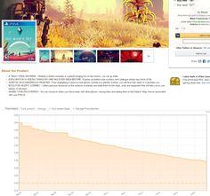 [Screenshot] No Man's Sky Price Graph on Amazon #Playstation4 #PS4 #Sony #videogames #playstation #gamer #games #gaming
