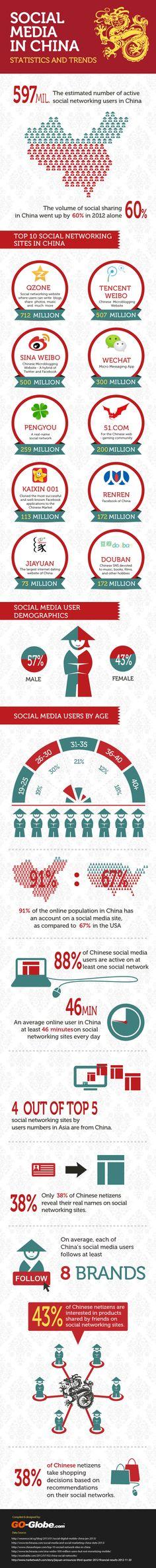 27 estatísticas, gráficos e tendências sobre mídias sociais na China