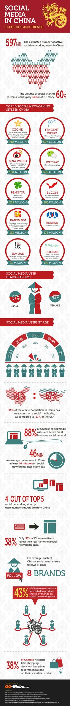 Infographic about Social Media usage in China 2013
