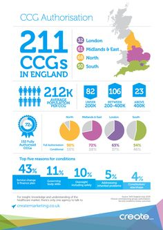 More than a quarter of CCGs still not fully authorised.