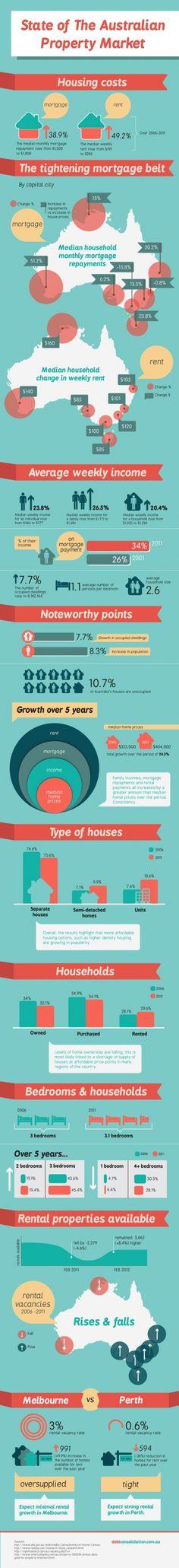 australian infographic http://www.reimaverick.com/how-is-the-australian-property-market-infographic/
