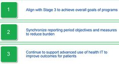CMS Meaningful Use Objectives