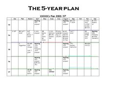 """""""More on the 5-Year Plan"""" - how to plan a grad school career - from """"The Professor Is In"""""""