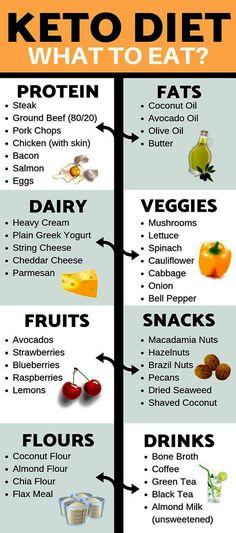 Keto shopping list for beginners to take to the grocery store for your low carb diet. Learn the best keto supplements and products to take to lose weight, beat the keto flu, and get the benefits of energy on the ketogenic diet. Keto Diet List, Starting Keto Diet, Ketogenic Diet Meal Plan, Keto Meal Plan, Diet Meal Plans, Paleo Diet, Atkins Diet, Diet Menu, Olives