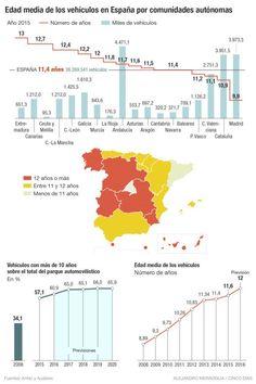 Edad coches España 2015